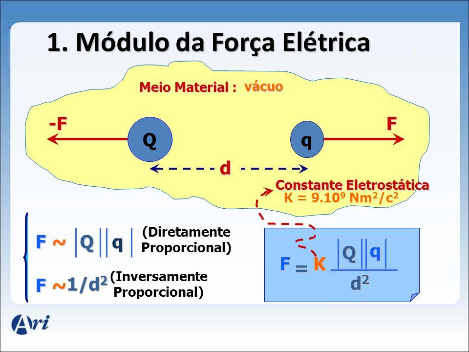 1. Módulo da Força Elétrica