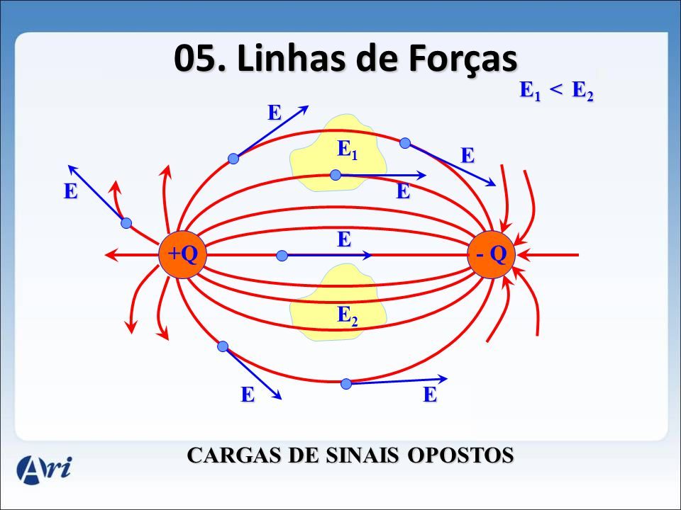 05. Linhas de Forças E1 < E2 E E1 E E E E +Q - Q E2 E E