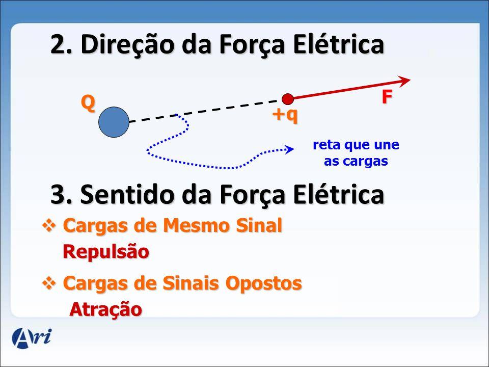 2. Direção da Força Elétrica 3. Sentido da Força Elétrica
