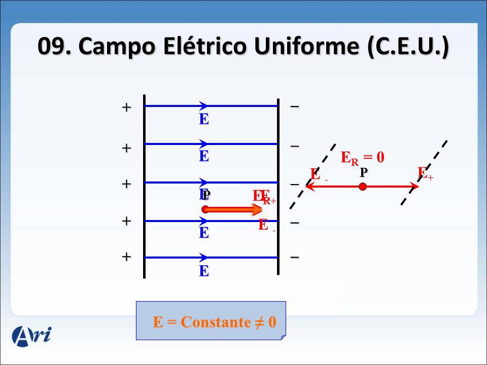 09. Campo Elétrico Uniforme (C.E.U.)