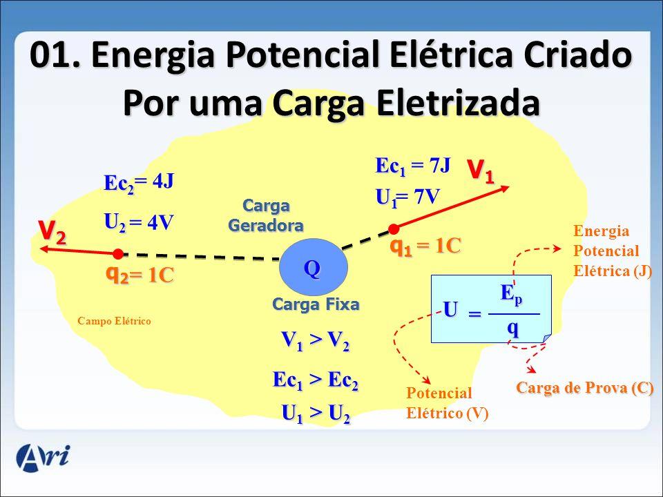 01. Energia Potencial Elétrica Criado Por uma Carga Eletrizada