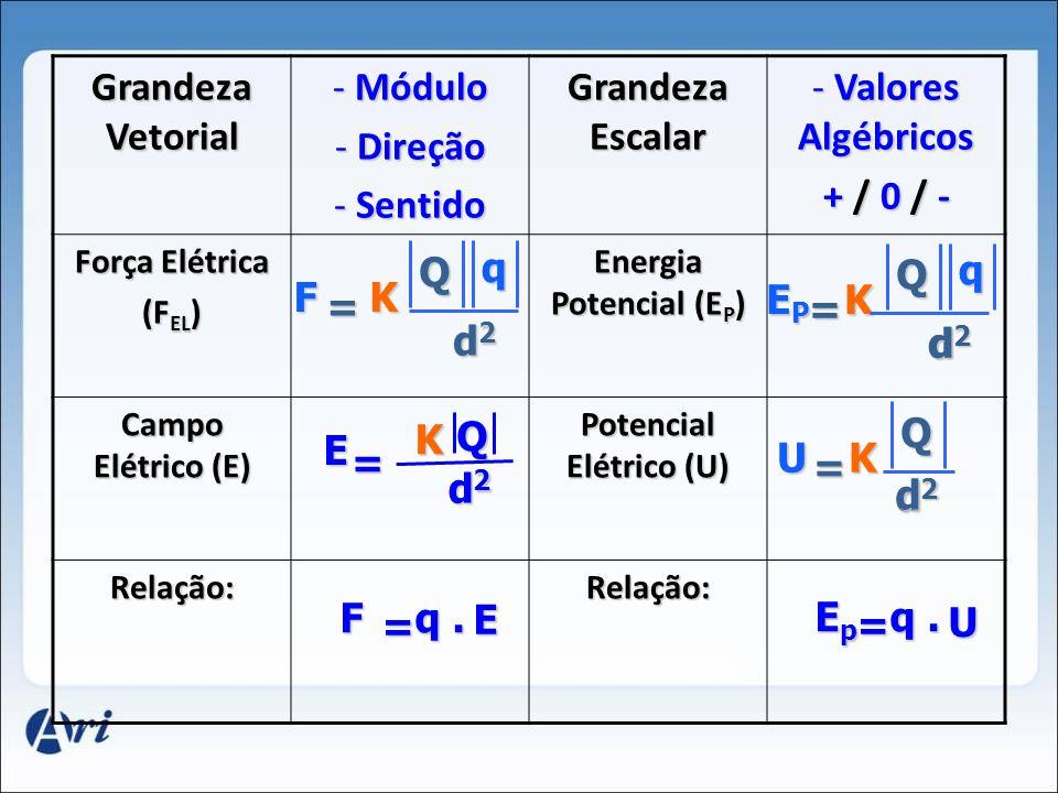 Energia Potencial (EP) Potencial Elétrico (U)