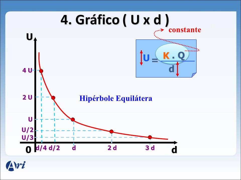 4. Gráfico ( U x d ) U K . Q U = d d constante Hipérbole Equilátera