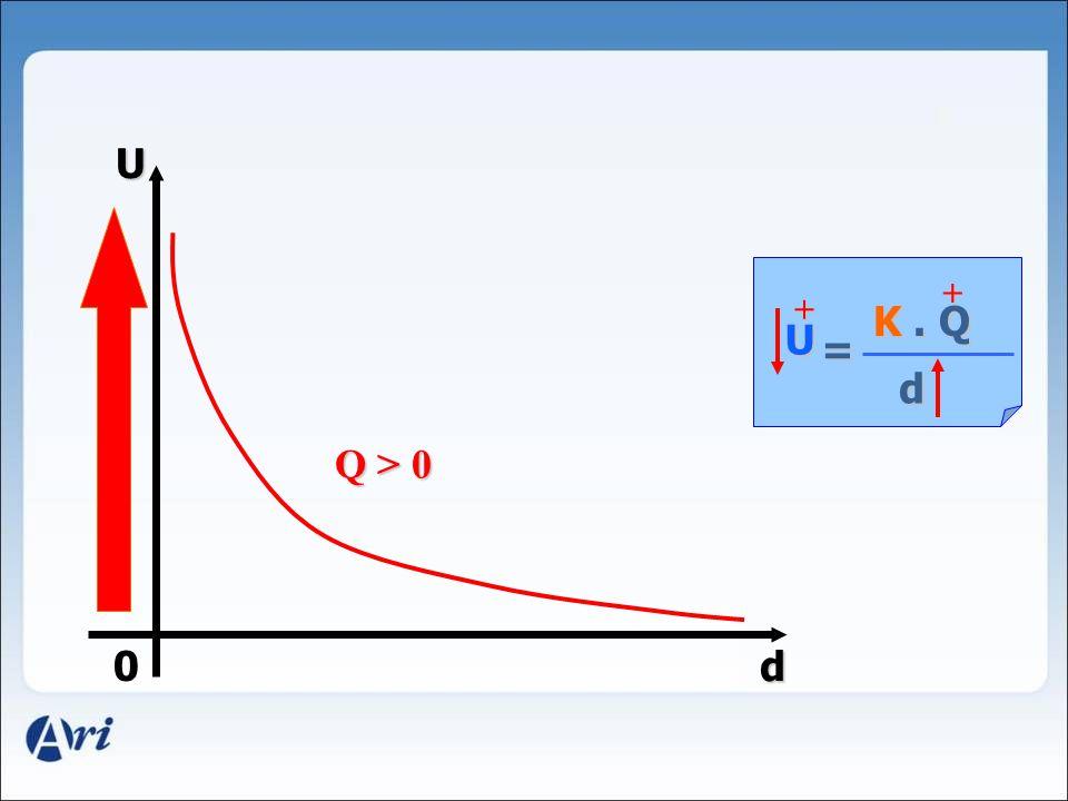 U + + K . Q U = d Q > 0 d