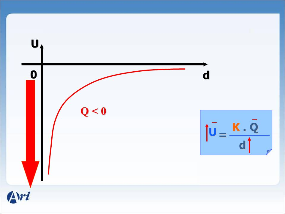 U d Q < 0 d _ _ K . Q U = d