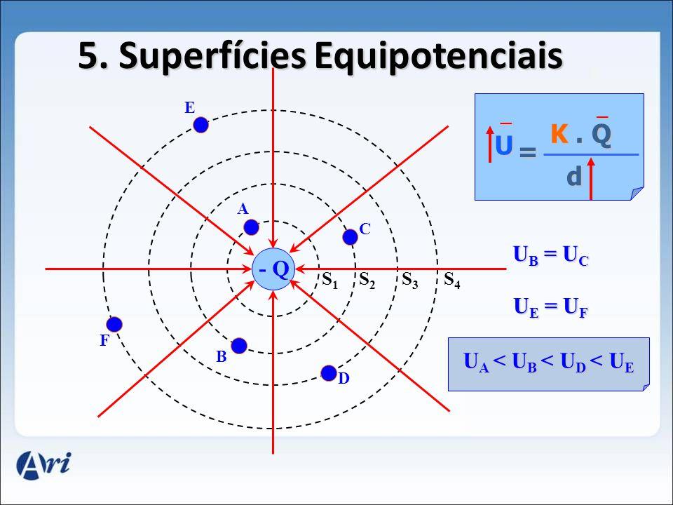 5. Superfícies Equipotenciais UA < UB < UD < UE