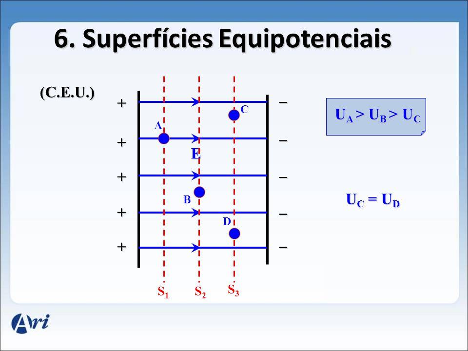 6. Superfícies Equipotenciais