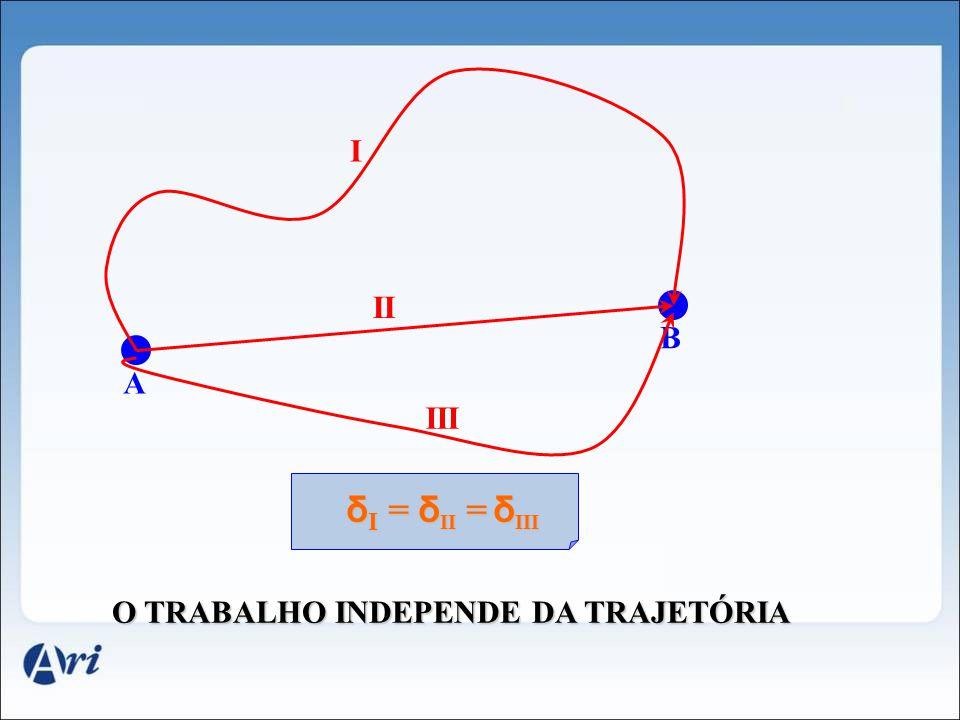I II B A III δI = δII = δIII O TRABALHO INDEPENDE DA TRAJETÓRIA