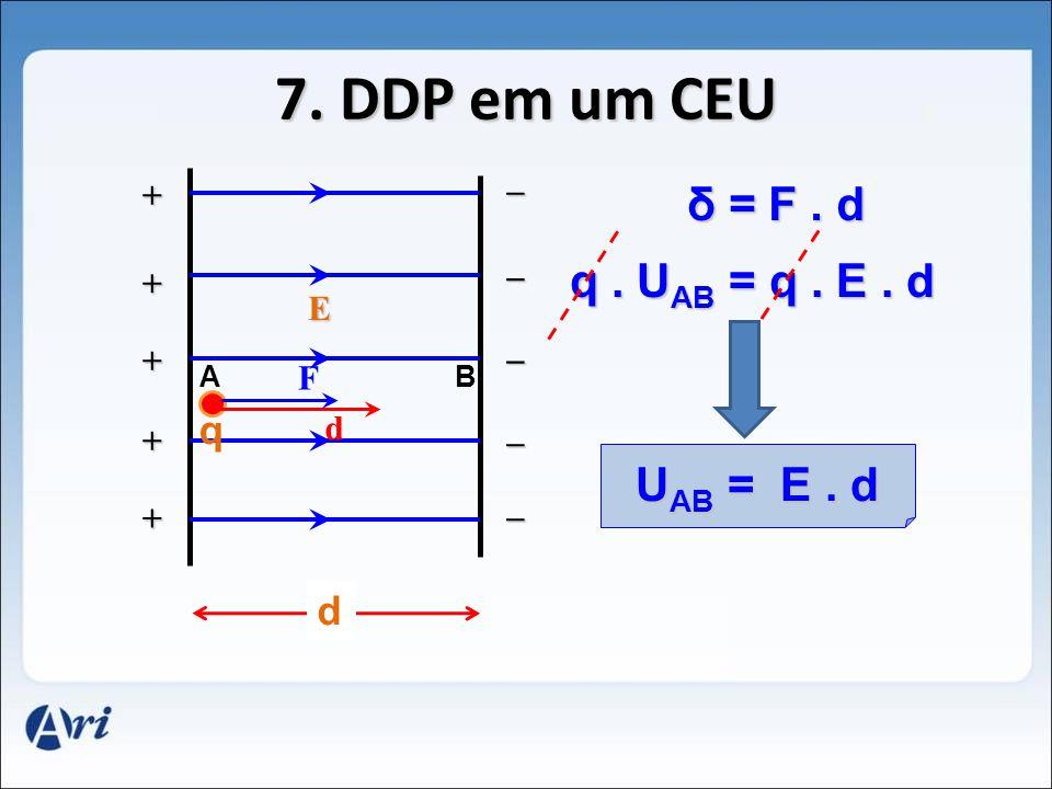 7. DDP em um CEU δ = F . d q . UAB = q . E . d UAB = E . d q d _ + _ +