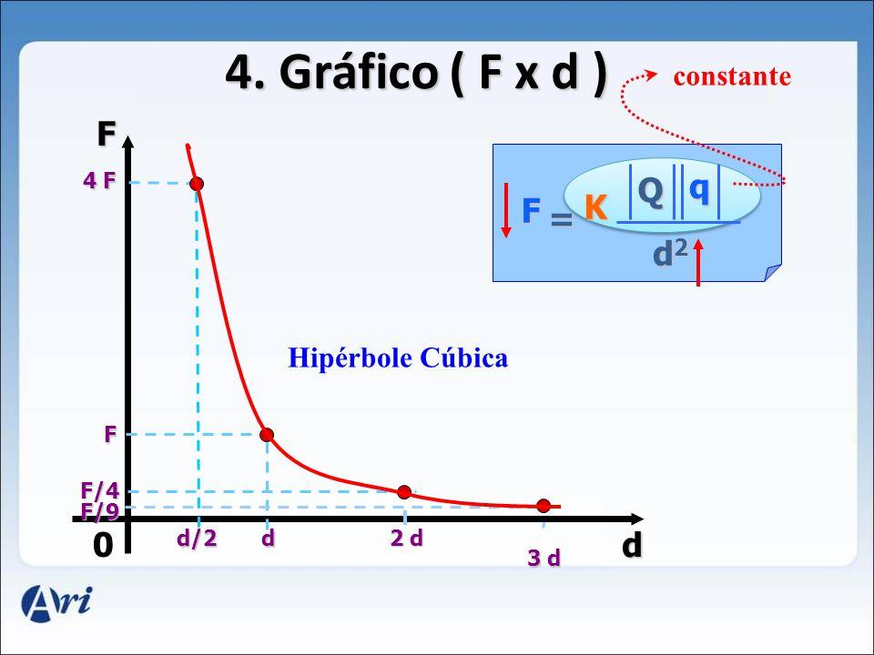 4. Gráfico ( F x d ) F q Q K F = d2 d constante Hipérbole Cúbica 4 F F