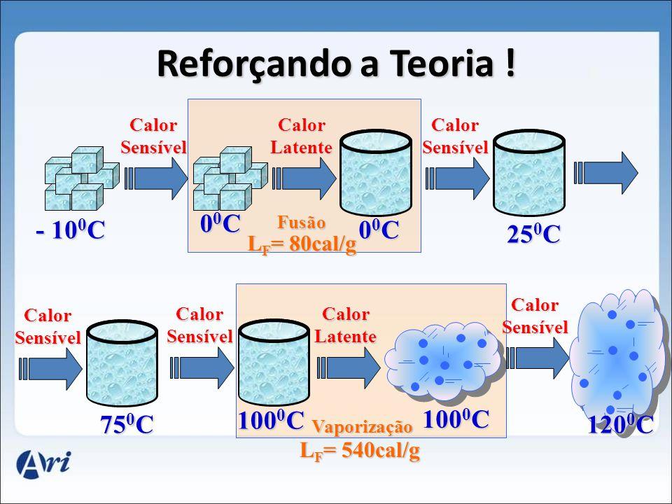 Reforçando a Teoria ! 00C - 100C 00C 250C 750C 1000C 1000C 1200C