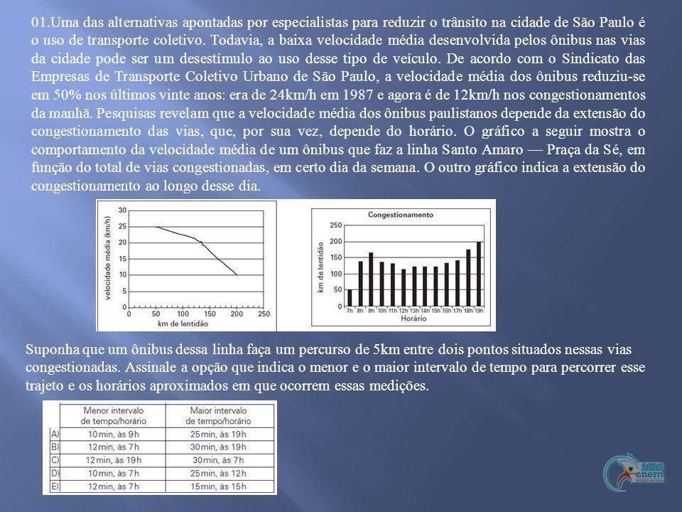 01.Uma das alternativas apontadas por especialistas para reduzir o trânsito na cidade de São Paulo é o uso de transporte coletivo. Todavia, a baixa velocidade média desenvolvida pelos ônibus nas vias da cidade pode ser um desestímulo ao uso desse tipo de veículo. De acordo com o Sindicato das Empresas de Transporte Coletivo Urbano de São Paulo, a velocidade média dos ônibus reduziu-se em 50% nos últimos vinte anos: era de 24km/h em 1987 e agora é de 12km/h nos congestionamentos da manhã. Pesquisas revelam que a velocidade média dos ônibus paulistanos depende da extensão do congestionamento das vias, que, por sua vez, depende do horário. O gráfico a seguir mostra o comportamento da velocidade média de um ônibus que faz a linha Santo Amaro — Praça da Sé, em função do total de vias congestionadas, em certo dia da semana. O outro gráfico indica a extensão do congestionamento ao longo desse dia.