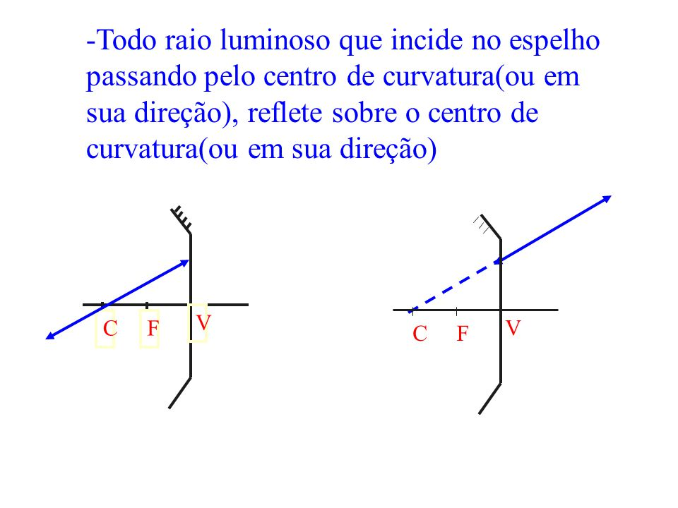 -Todo raio luminoso que incide no espelho passando pelo centro de curvatura(ou em sua direção), reflete sobre o centro de curvatura(ou em sua direção)