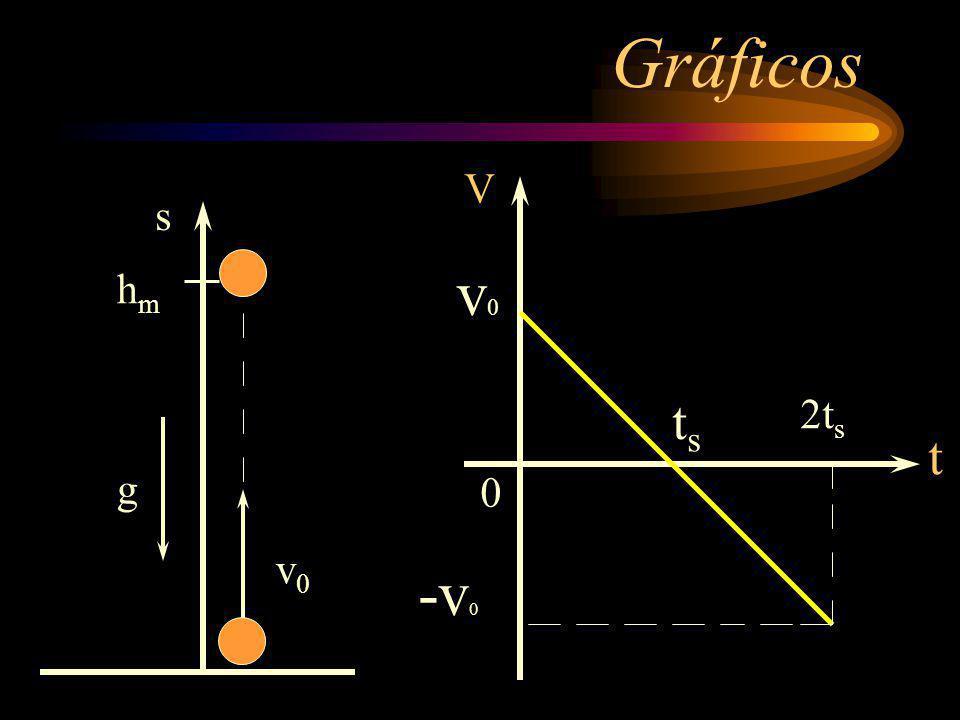 Gráficos V v0 s g hm v0 ts 2ts t -v0