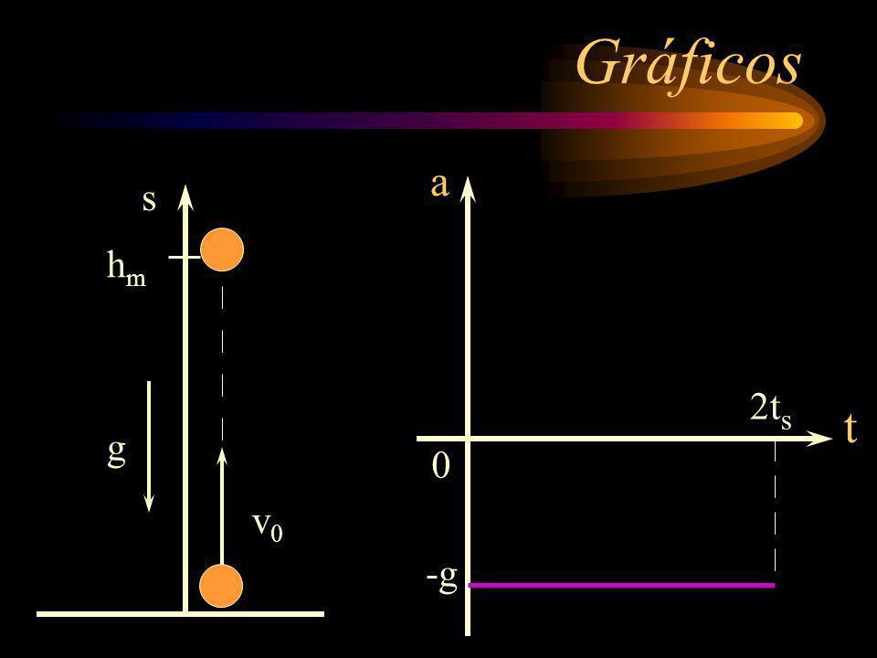 Gráficos a v0 s g hm 2ts t -g