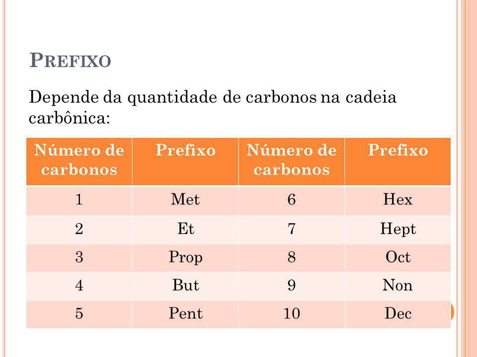 Prefixo Depende da quantidade de carbonos na cadeia carbônica: