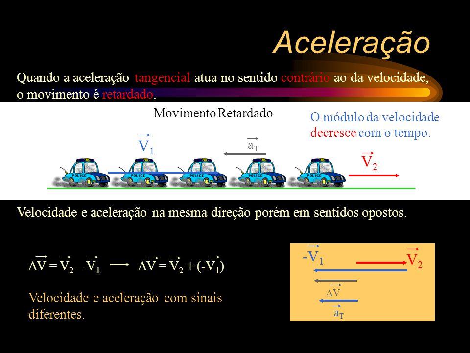 Aceleração Quando a aceleração tangencial atua no sentido contrário ao da velocidade, o movimento é retardado.