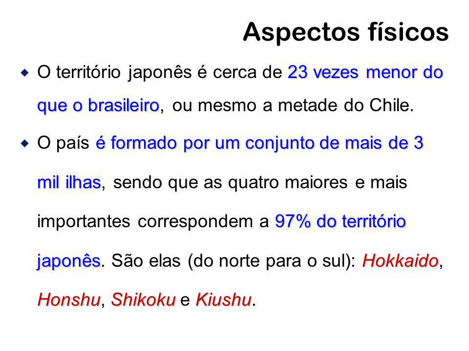Aspectos físicos O território japonês é cerca de 23 vezes menor do que o brasileiro, ou mesmo a metade do Chile.