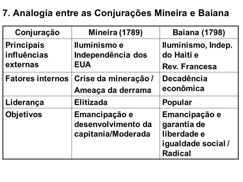 7. Analogia entre as Conjurações Mineira e Baiana