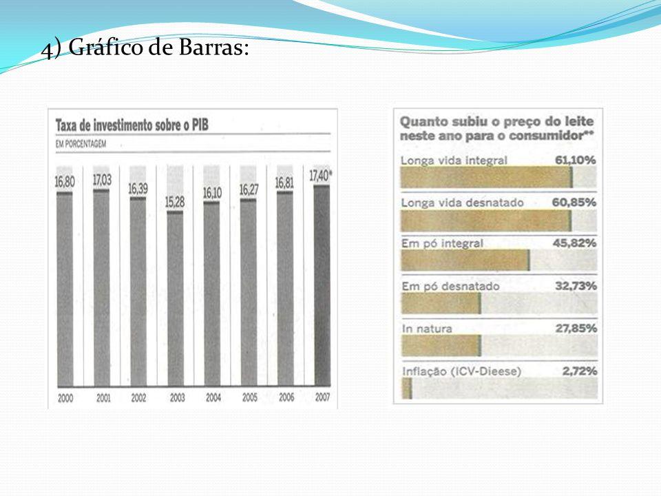 4) Gráfico de Barras: