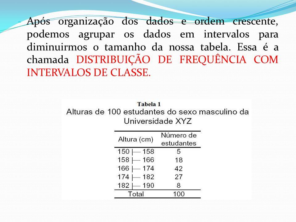 Após organização dos dados e ordem crescente, podemos agrupar os dados em intervalos para diminuirmos o tamanho da nossa tabela.