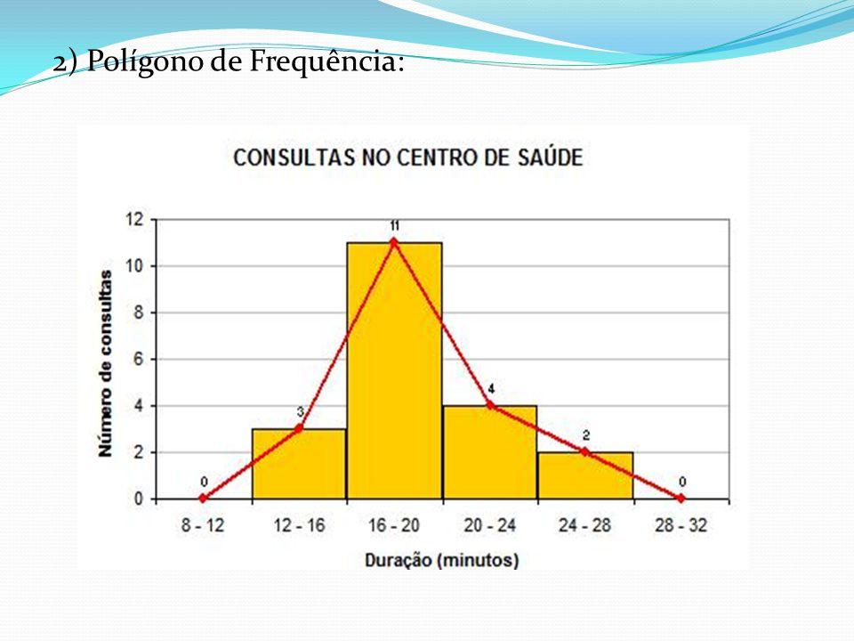 2) Polígono de Frequência: