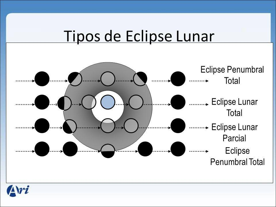 Tipos de Eclipse Lunar Eclipse Penumbral Total Eclipse Lunar Total