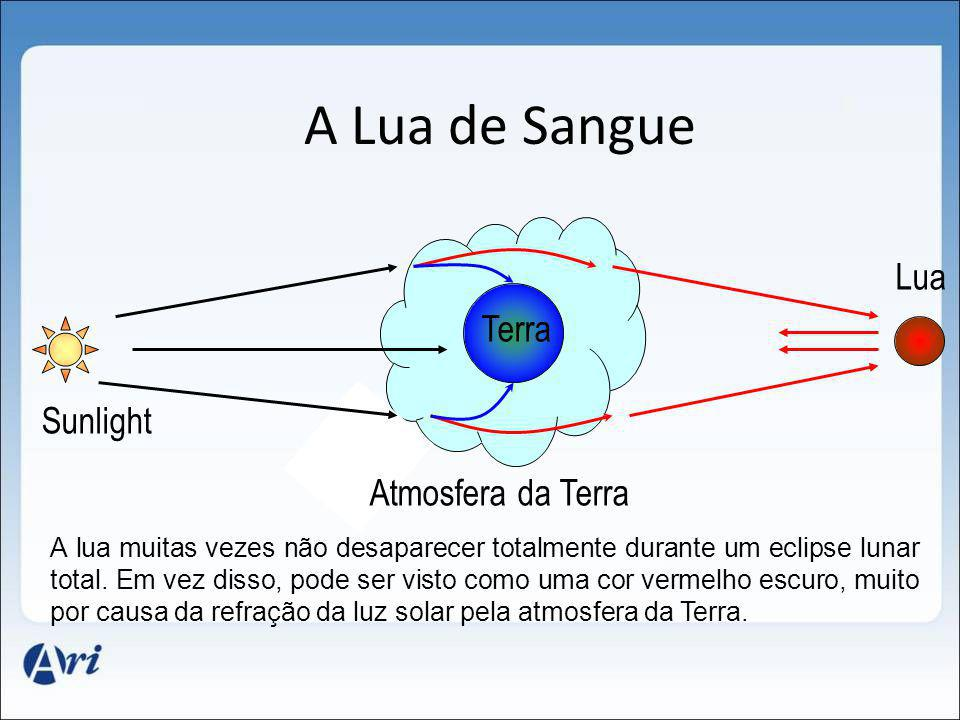 A Lua de Sangue Lua Terra Sunlight Atmosfera da Terra