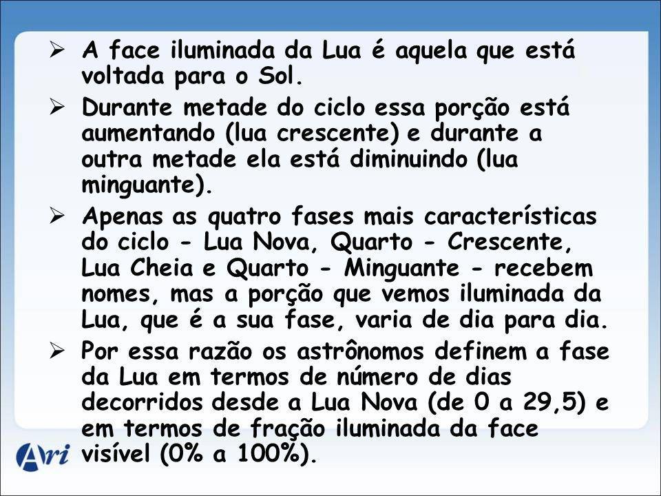 A face iluminada da Lua é aquela que está voltada para o Sol.