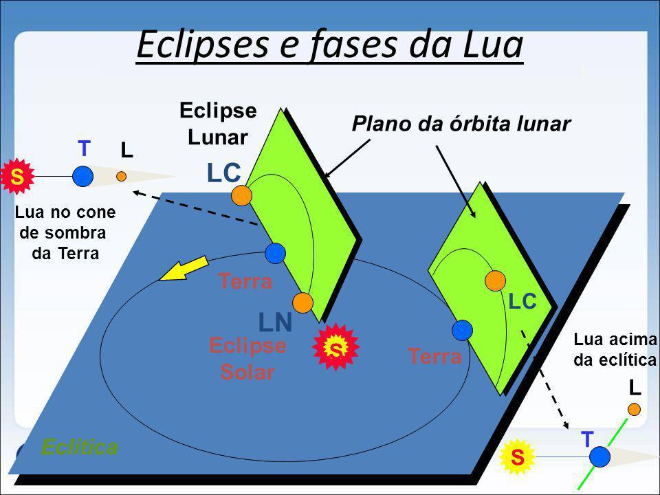 Eclipses e fases da Lua LC LN Eclipse Lunar Plano da órbita lunar T L