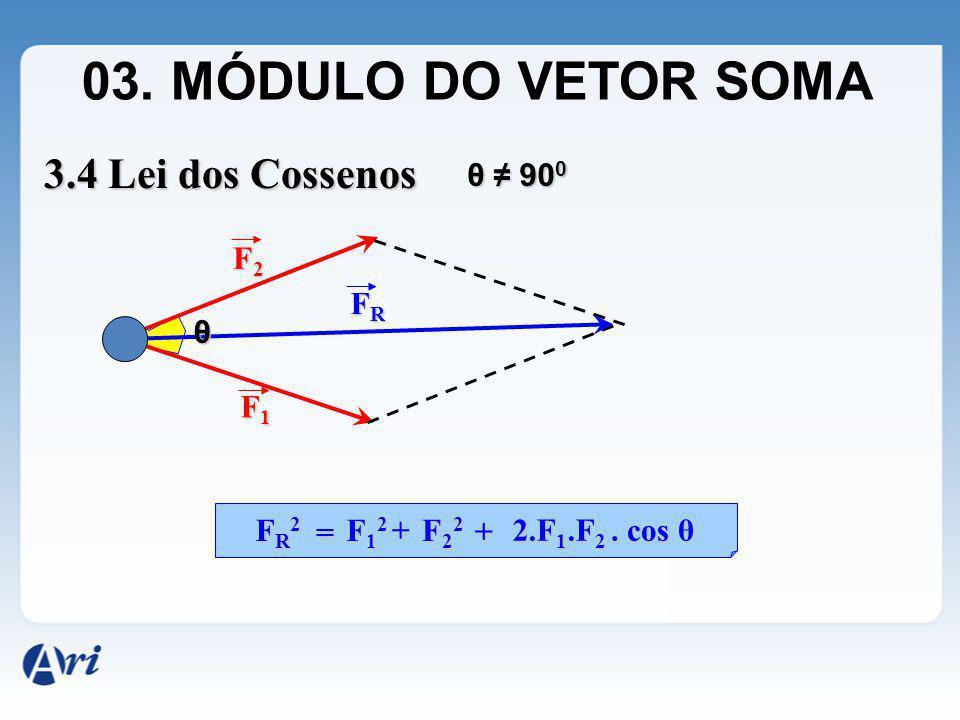 03. MÓDULO DO VETOR SOMA 3.4 Lei dos Cossenos θ ≠ 900 F2 FR θ F1 FR2 =