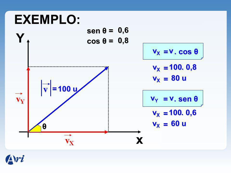 EXEMPLO: Y x v vY vX sen θ = 0,6 cos θ = 0,8 vX = v . cos θ vX = 100