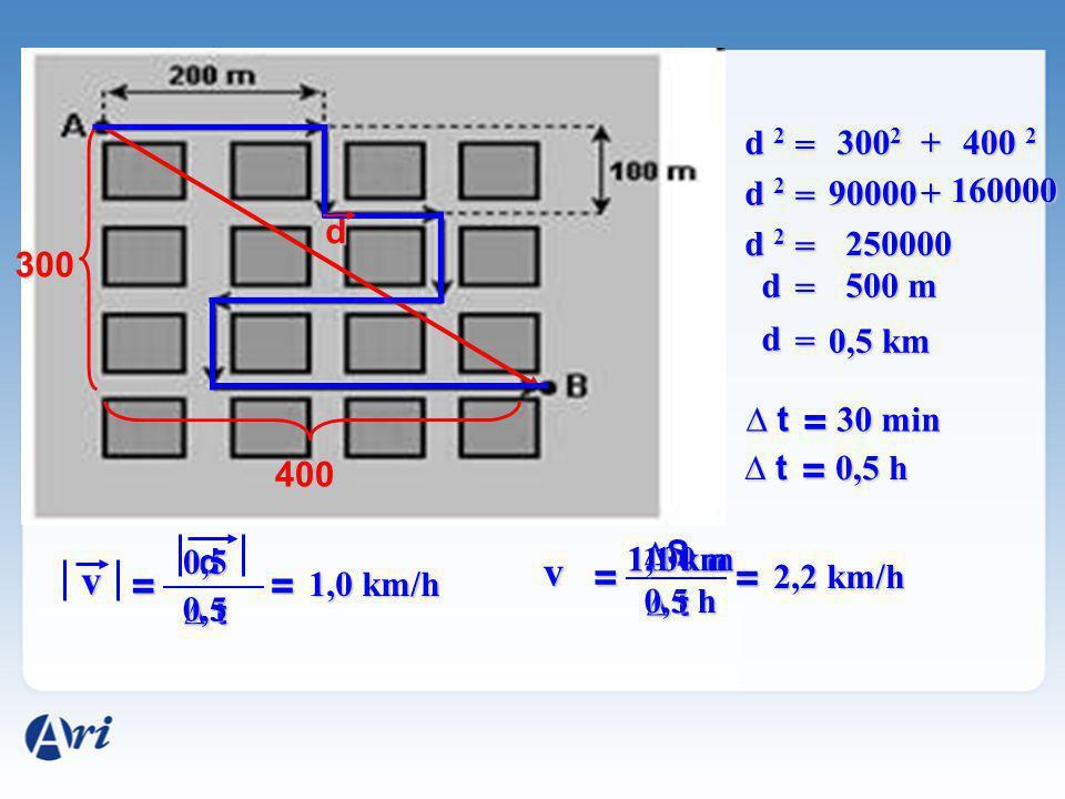 d 2 = 3002. + 400 2. d 2. = 90000. + 160000. d. d 2. = 250000. 300. d. = 500 m. d.