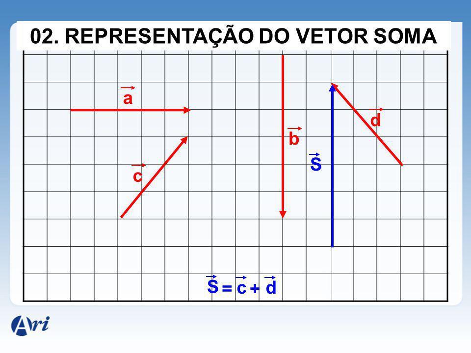 02. REPRESENTAÇÃO DO VETOR SOMA