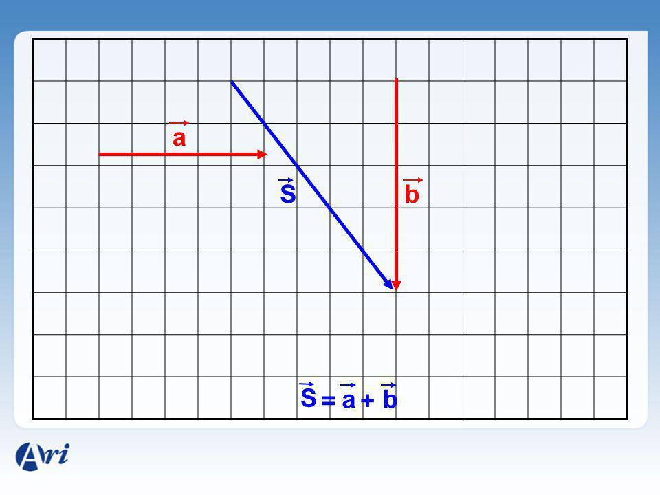 a S b S = a + b