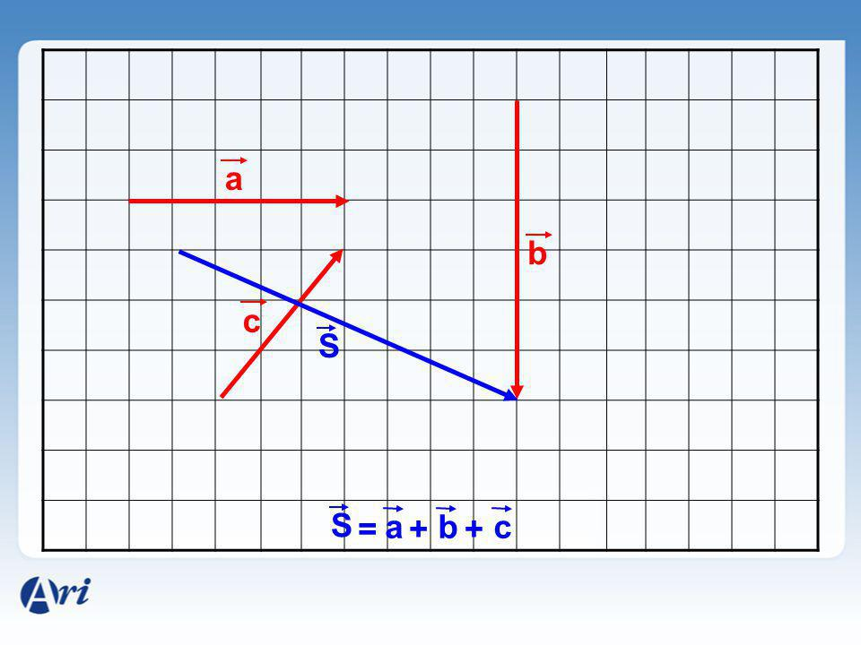 a b c S S = a + b + c