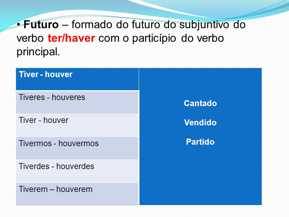 Futuro – formado do futuro do subjuntivo do verbo ter/haver com o particípio do verbo principal.