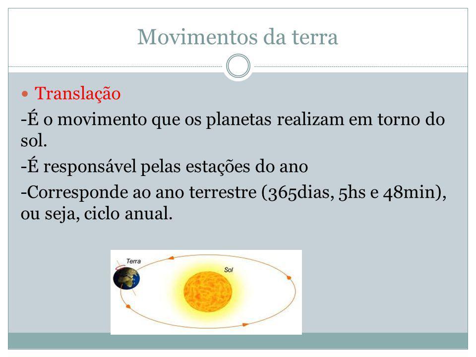 Movimentos da terra Translação