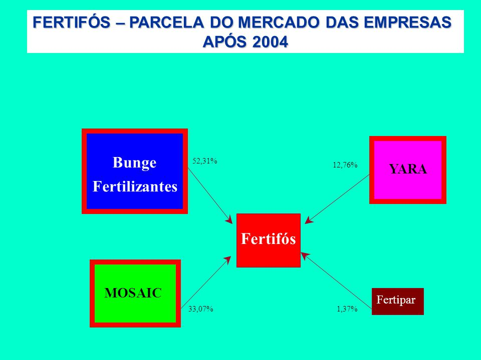 FERTIFÓS – PARCELA DO MERCADO DAS EMPRESAS