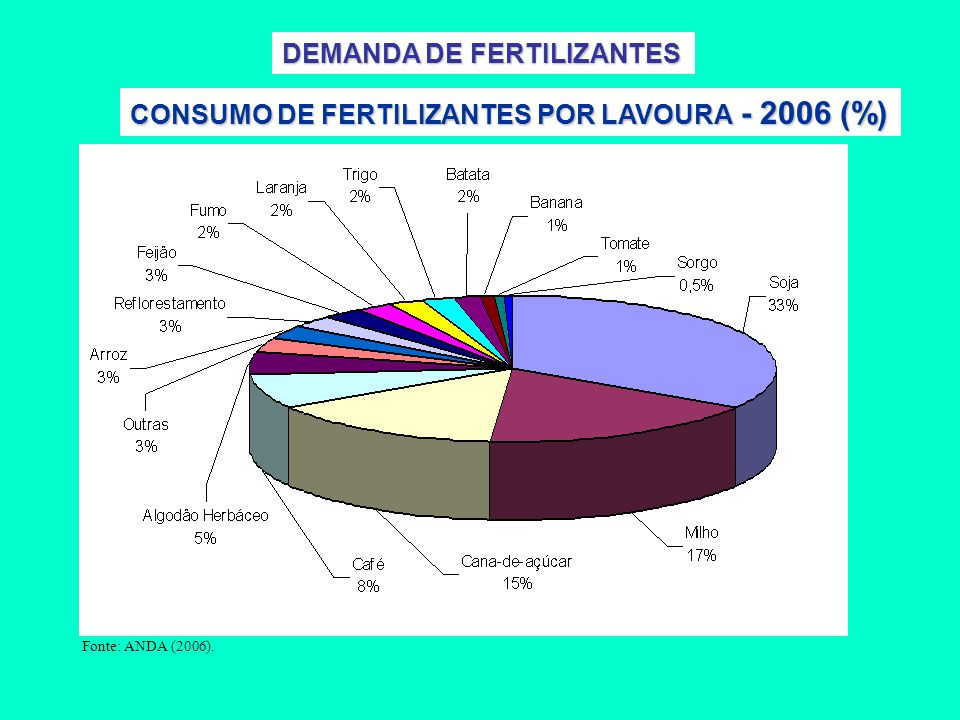 DEMANDA DE FERTILIZANTES