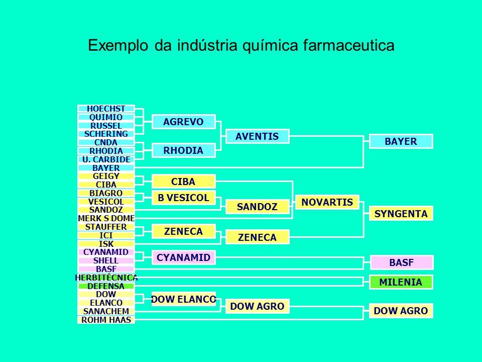Exemplo da indústria química farmaceutica