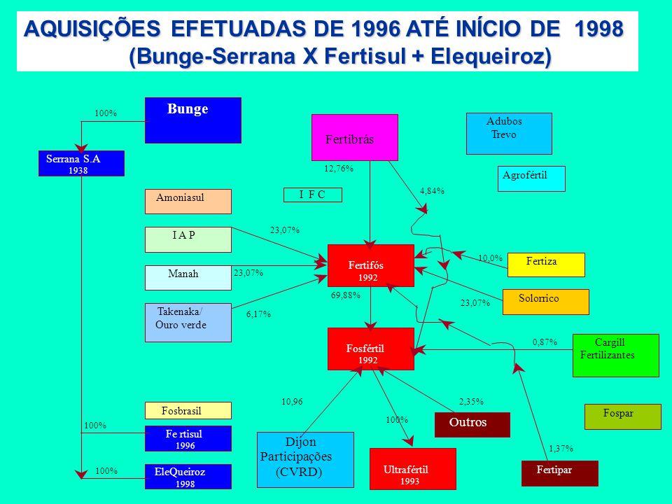 AQUISIÇÕES EFETUADAS DE 1996 ATÉ INÍCIO DE 1998