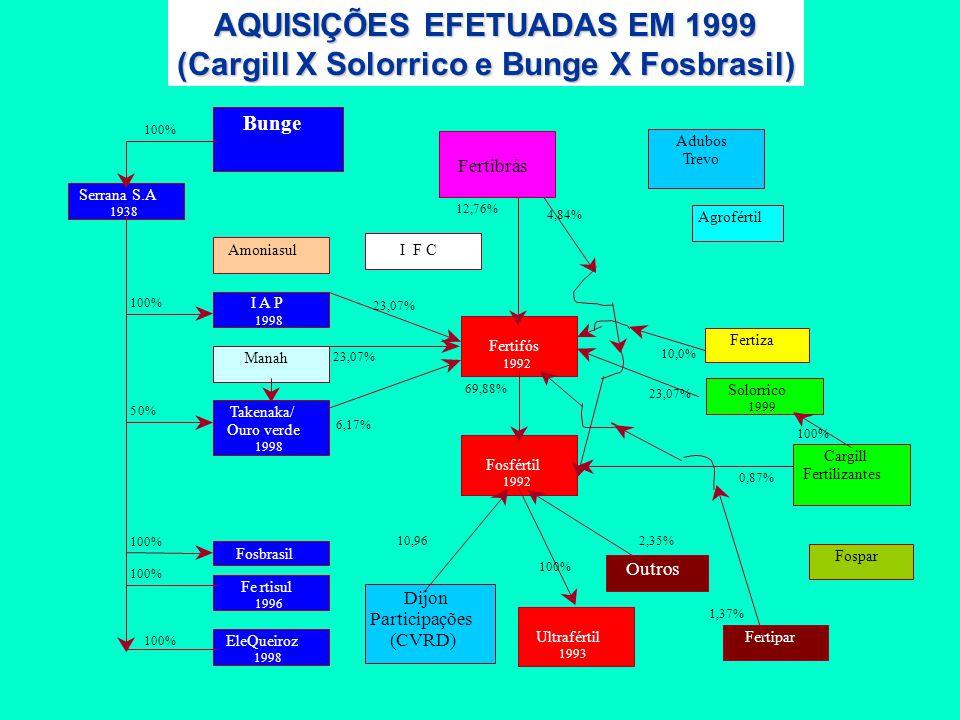 AQUISIÇÕES EFETUADAS EM 1999 (Cargill X Solorrico e Bunge X Fosbrasil)