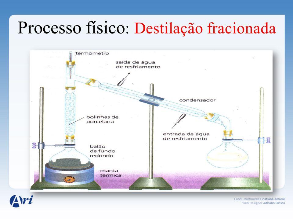 Processo físico: Destilação fracionada