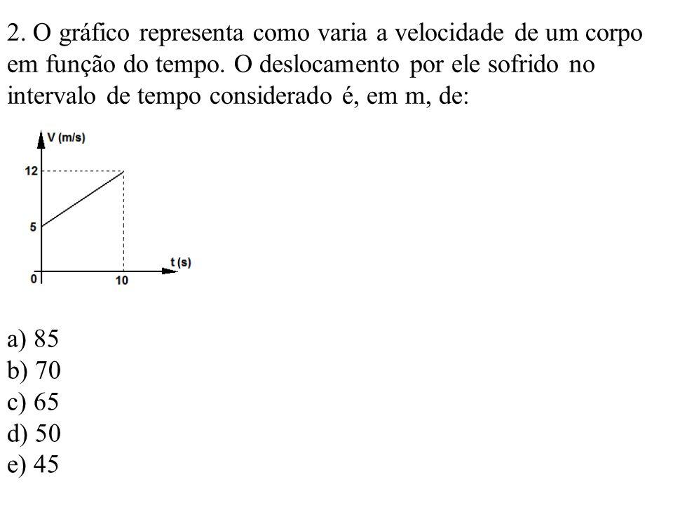 2. O gráfico representa como varia a velocidade de um corpo em função do tempo. O deslocamento por ele sofrido no intervalo de tempo considerado é, em m, de:
