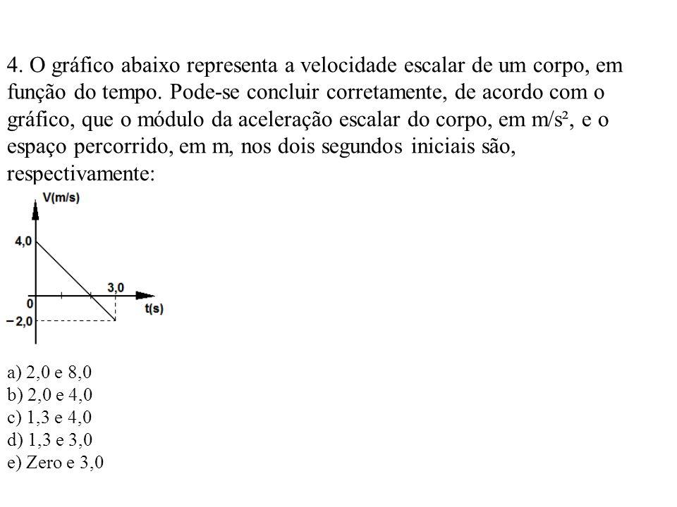 4. O gráfico abaixo representa a velocidade escalar de um corpo, em função do tempo. Pode-se concluir corretamente, de acordo com o gráfico, que o módulo da aceleração escalar do corpo, em m/s², e o espaço percorrido, em m, nos dois segundos iniciais são,