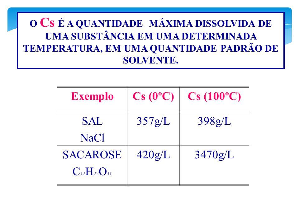Exemplo Cs (0ºC) Cs (100ºC) SAL NaCl 357g/L 398g/L SACAROSE C12H22O11