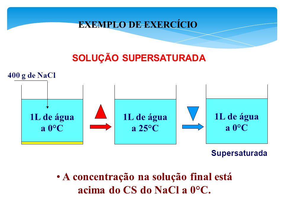 A concentração na solução final está acima do CS do NaCl a 0°C.