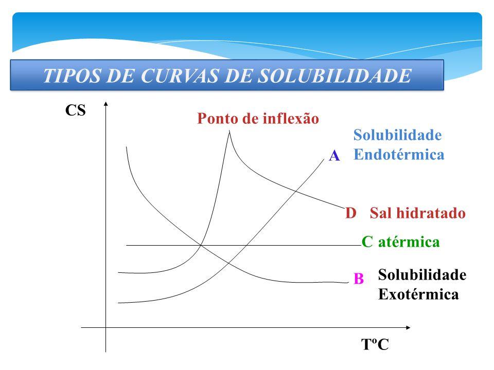 TIPOS DE CURVAS DE SOLUBILIDADE