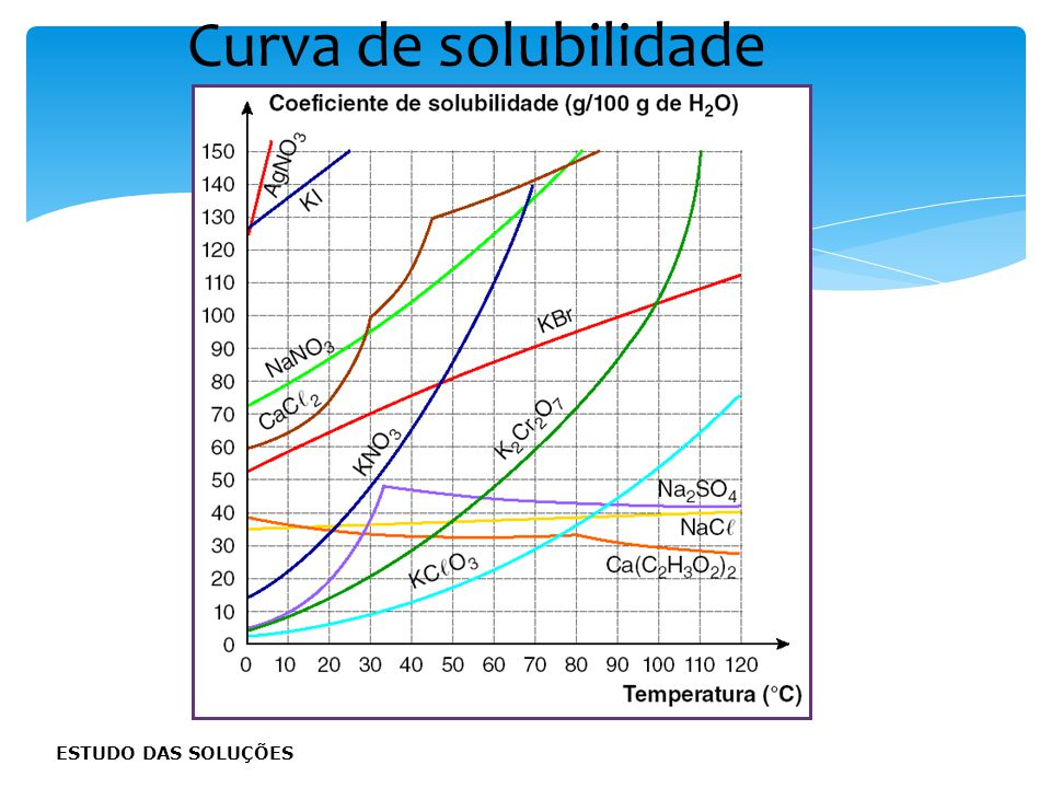 Qui-cad-1-top-4 – 3 Prova Curva de solubilidade ESTUDO DAS SOLUÇÕES